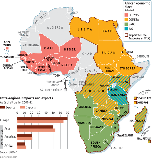 Trade within Africa
